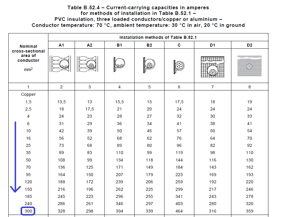 Current Carrying Capacities for Various Conductor Sizes