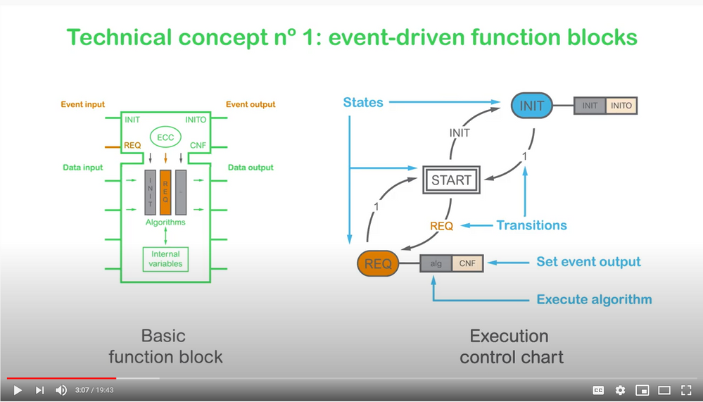 IEC 61499 Event-Driven Function Blocks