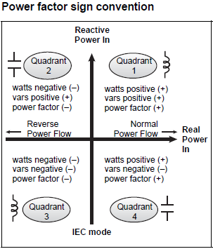 Power Factor Sign Convention.png