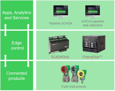 Leakage Detection System for EcoStruxure - Integrated Architecture.jpg