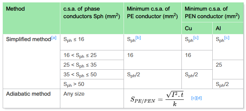 Table 54 IEC 60364-5-54.PNG