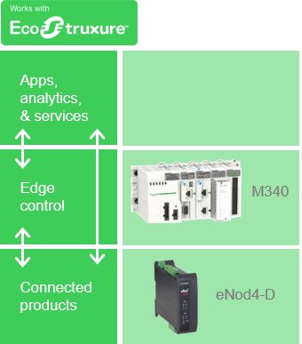 Scaime - EcoStruxure stack - Schneider Electric Exchange Community.png