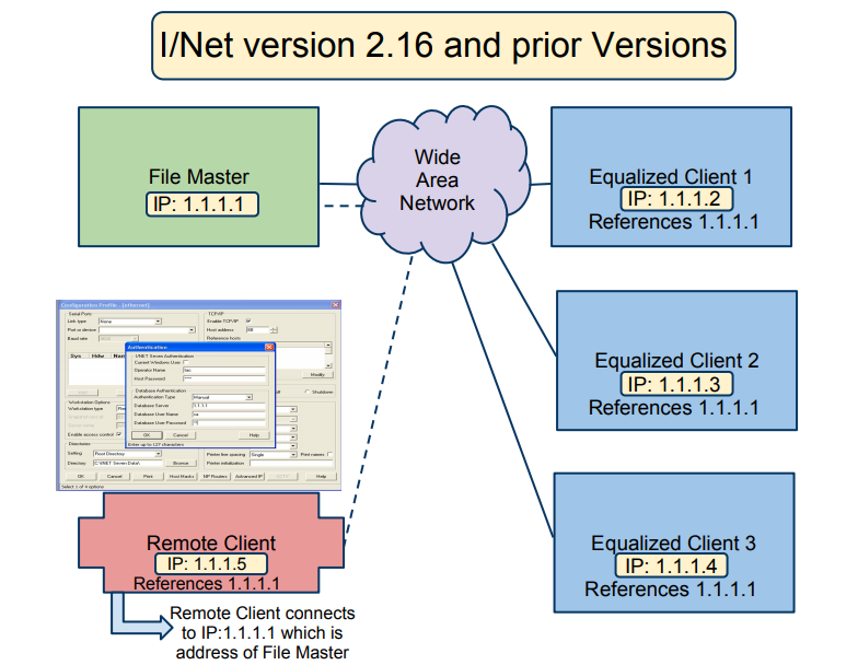 inet-version-216-and-prior.png