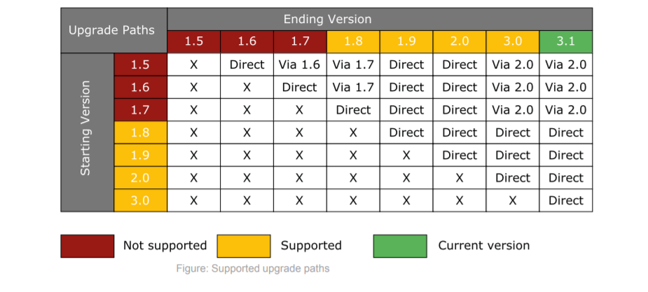 Upgrade Path as of 3.1.PNG