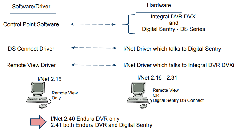 dvr-compatibility-with-inet-seven.png