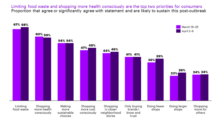 Accenture-Consumers-Expect-Shopping-Habits-Change-Permanently-724x407