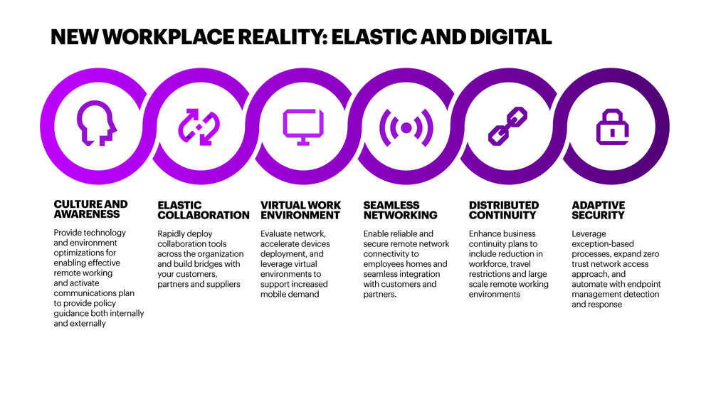 Accenture-New-Workplace-Reality