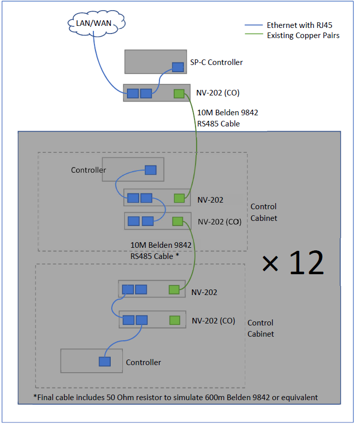 Figure 1: Test System Topology